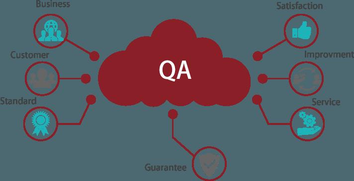 QA and Remediation